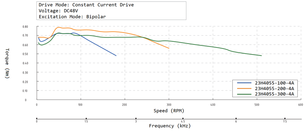 23H4055 Speed Torque Curve