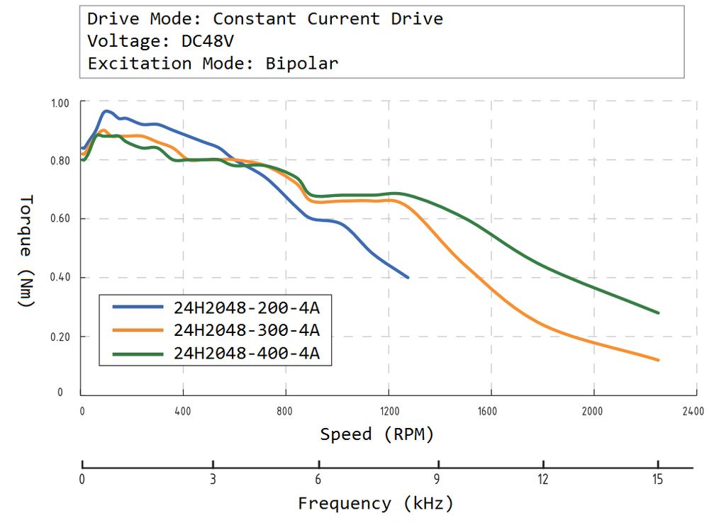 24H2048 Speed Torque Curve