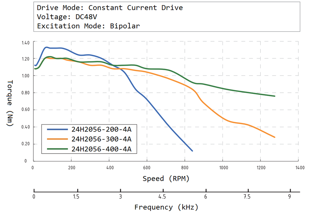 24H2056 Speed Torque Curve
