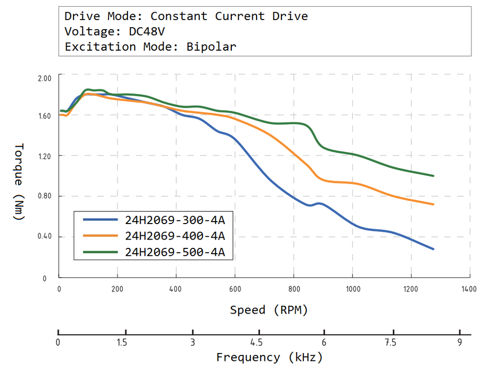 24H2069 Speed Torque Curve