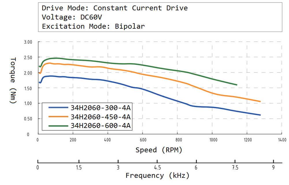 34H2060 Speed Torque Curve