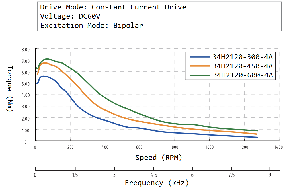 34H2120 Speed Torque Curve
