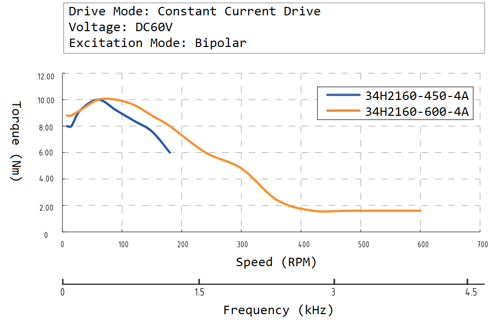34H2160 Speed Torque Curve