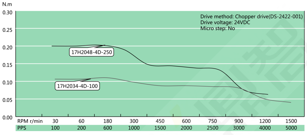 NEMA 17 Hollow Shaft Speed Torque Curve