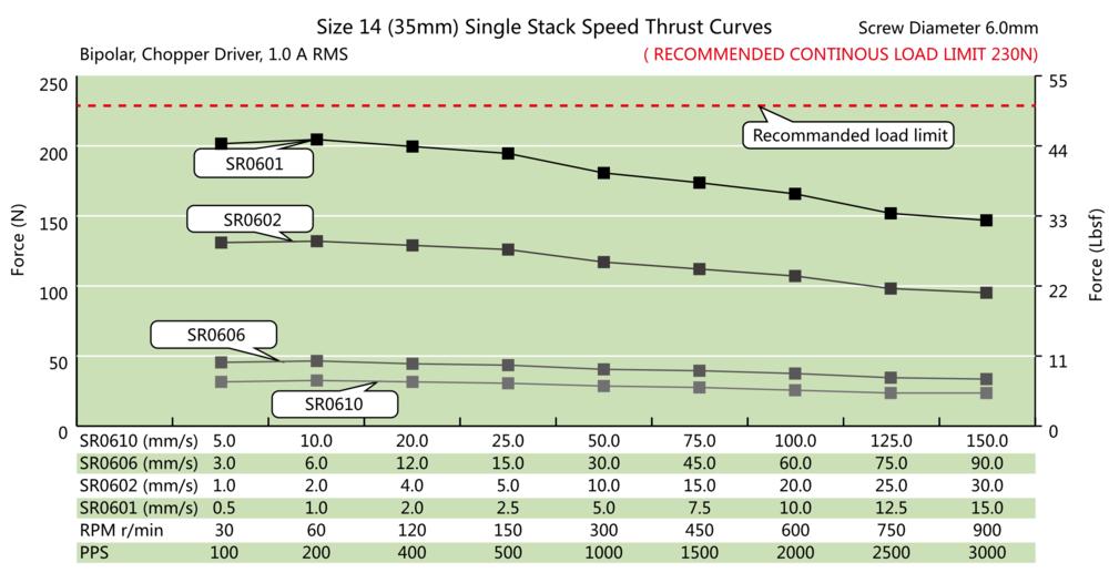 NEMA 14 Single Stack Ball Screw Actuator Speed Thrust Curve