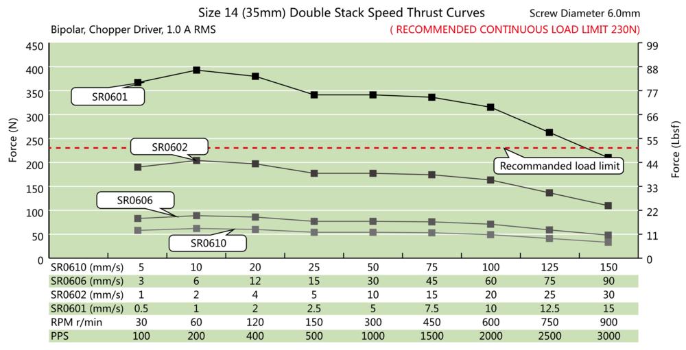 NEMA 14 Double Stack Ball Screw Actuator Speed Thrust Curve