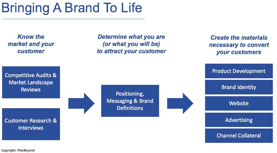 Brand Building Framework