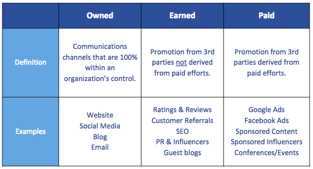 Definitions Earned Owned Paid Marketing