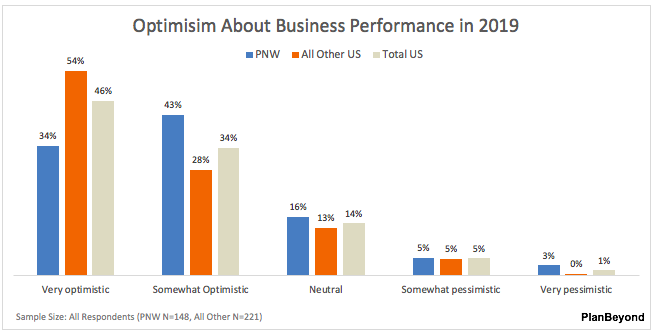 SMB Pacific Northwest Optimism About Business Performance