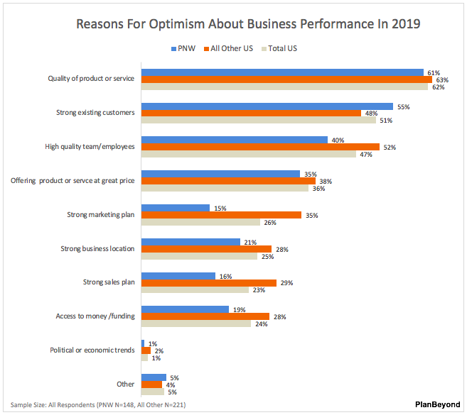 Pacific Northwest Reasons For Business Optimism