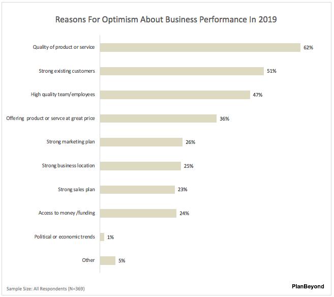 2019 SMB Business Owner Optimism