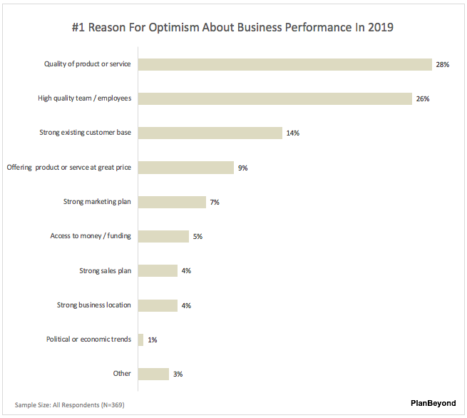2019 SMB Business Owner Reports #1 Reason For Optimism