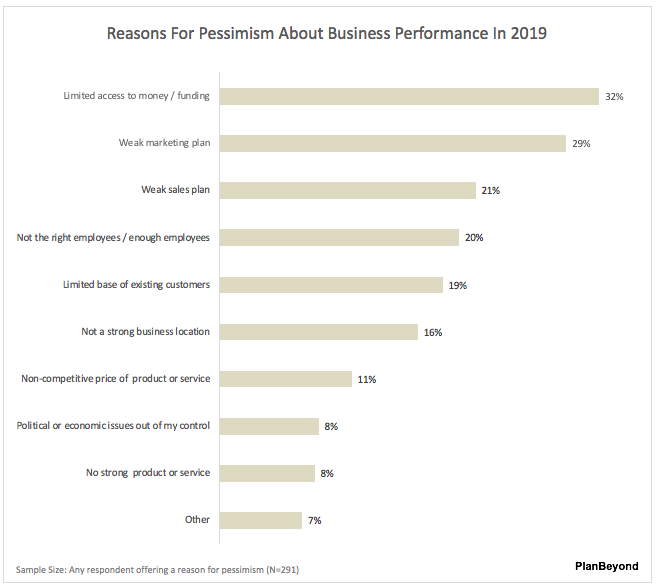 2019 SMB Business Owner Sentiment Reasons for Pessimism