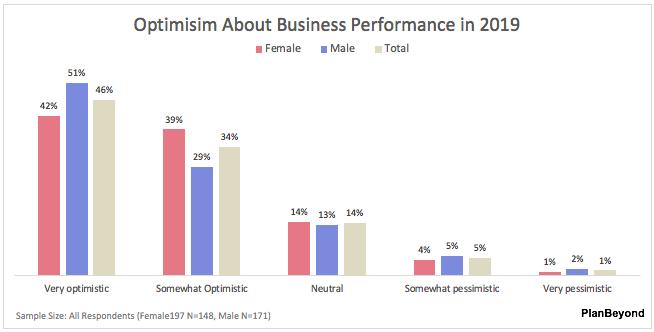 SMB Business Owner Report-Men versus Women