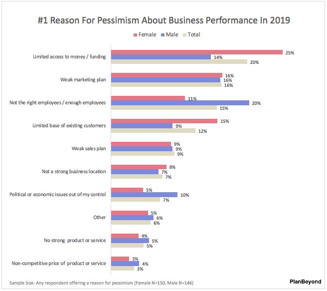 SMB Business Owner Report-Top Reason for Pessimism Men versus Women