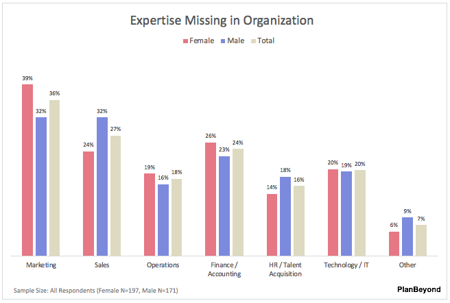 SMB Business Owner Report-Missing Expertise Men versus Women