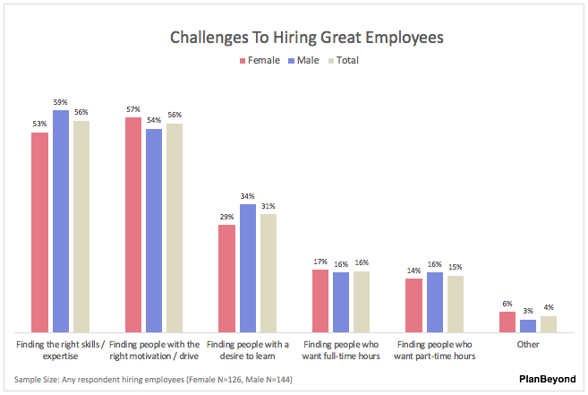 SMB Business Owner Report-Challenges To Employee Hiring Men versus Women