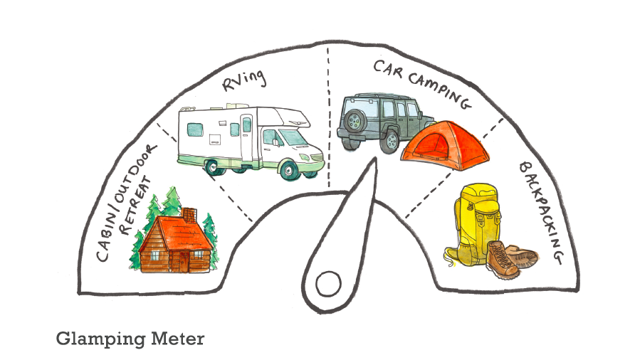 CampEats is toward the middle of the Glamping Meter!