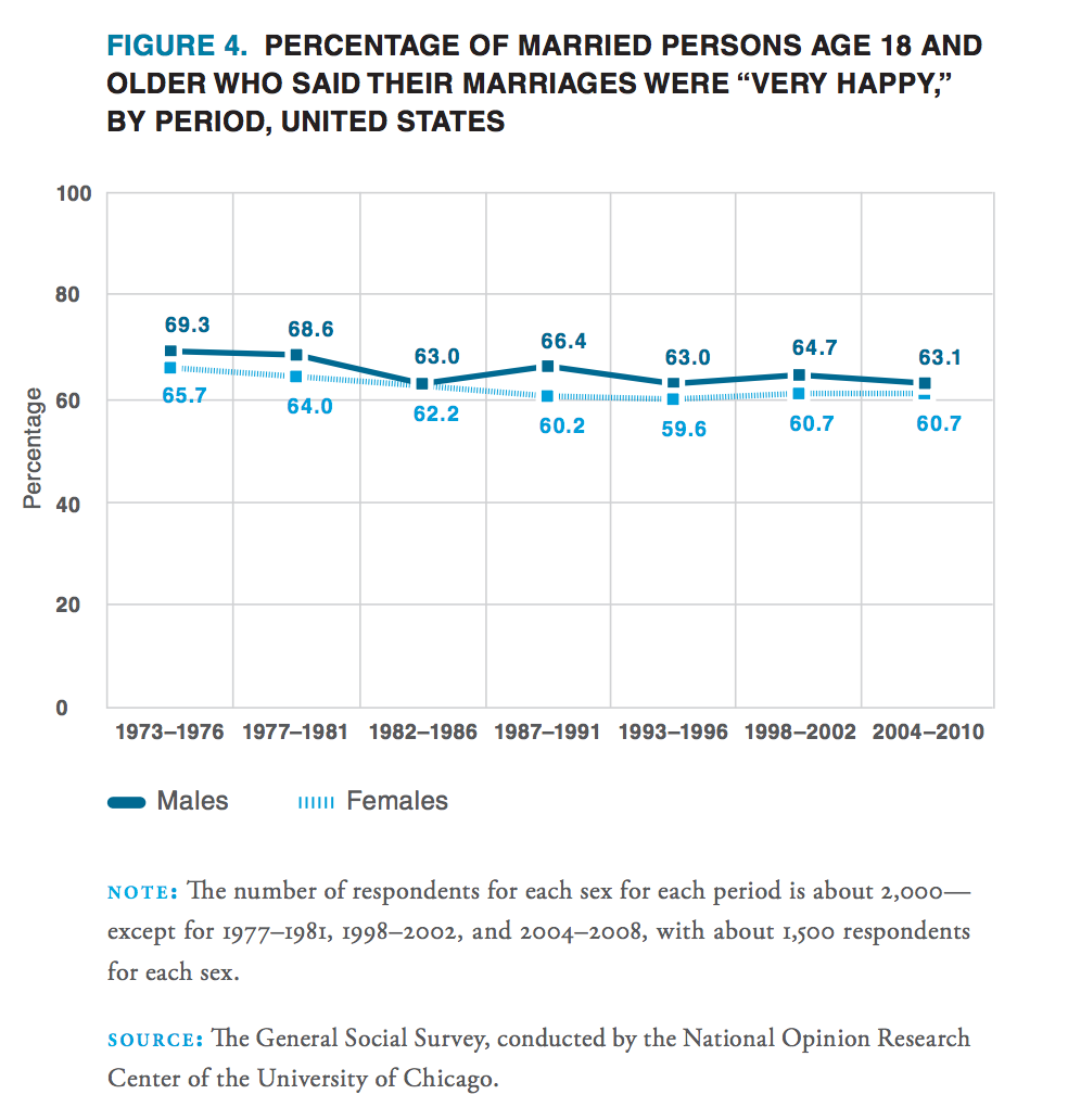 marriage happiness declines