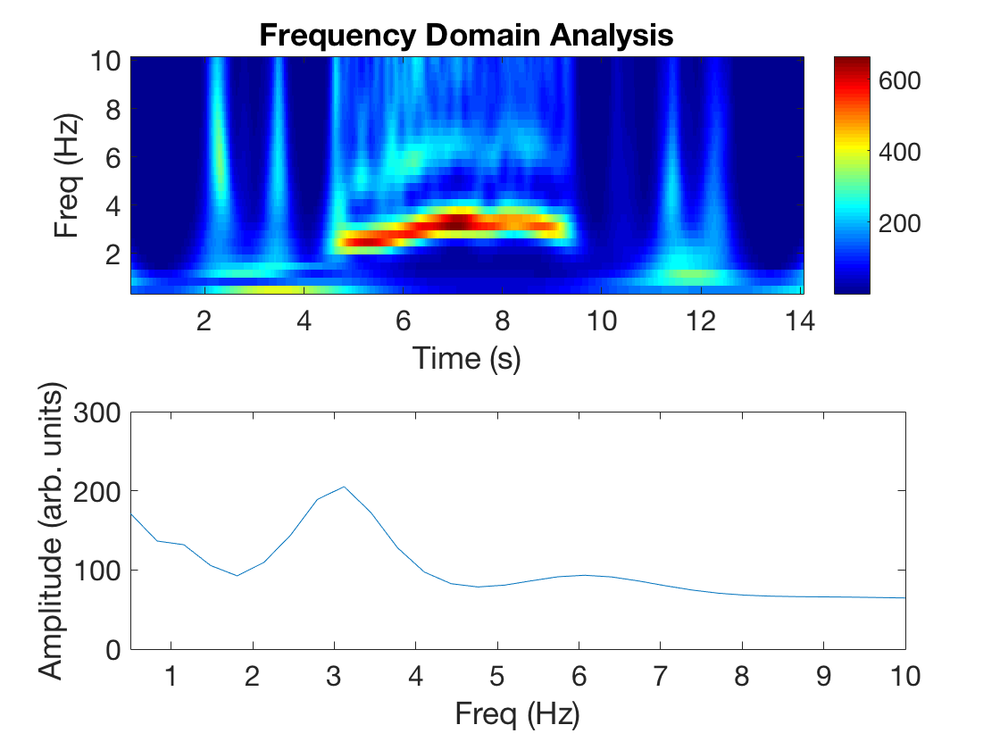 Top:  Based on the  fpass  and resulting  freqList , a scalogram heatmap is presented that shows the power of each frequency band over the duration of the video.   Bottom:  This plot removes all temporal information and represents the mean frequency transform of the scalogram, useful for finding peaks in the frequency content of the video.
