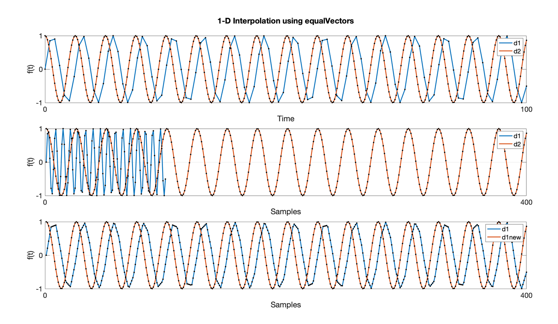 Equalizing Sampling Rate for 1-D Correlations in MATLAB