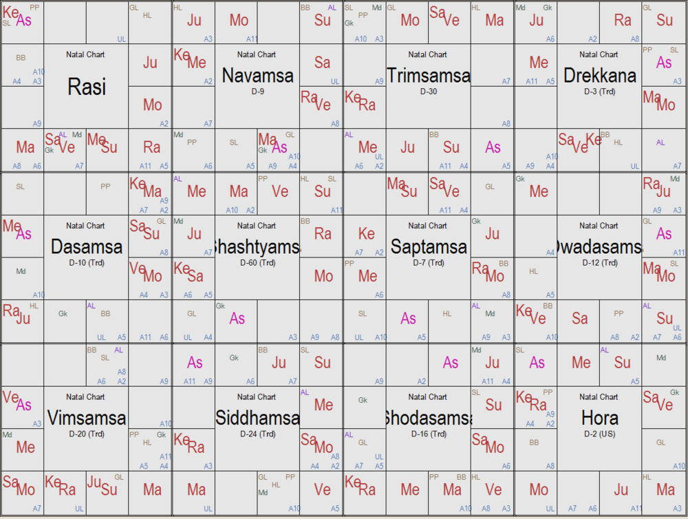 What Does A Vedic Astrology Birth Chart Look Like No Big Secret Yoga