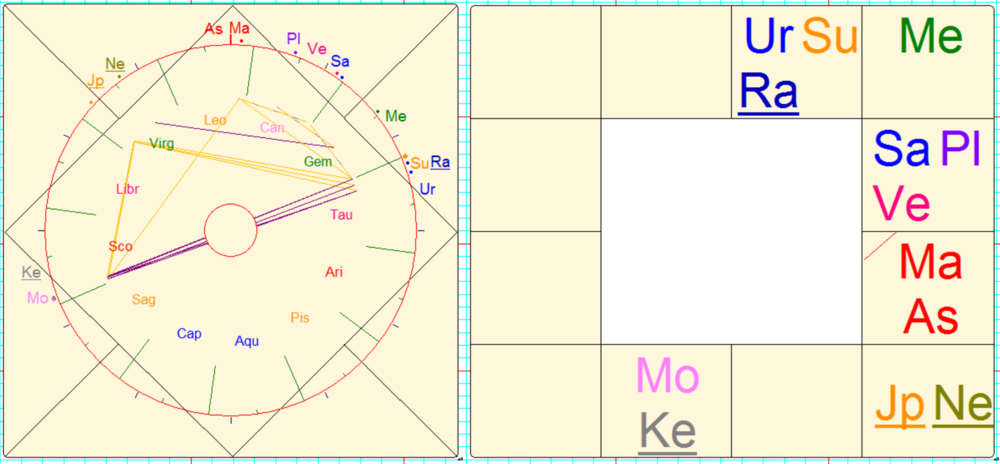 I like to use a combination of Vedic and Western techniques in my chart interpretations