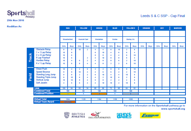 Leeds S & C SSP - SHA Cup- Overall Results