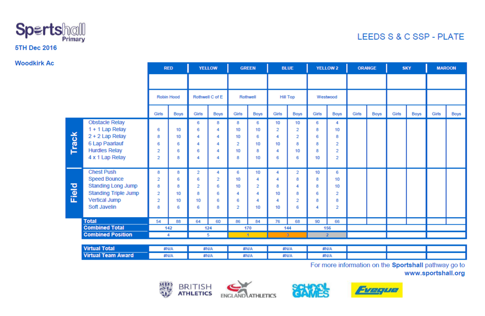 LEEDS S & C SSP - SHA Plate- Overall results