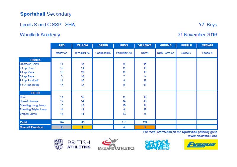 LEEDS S & C SSP - Yr 7 Boys SG SHA - Overall scores