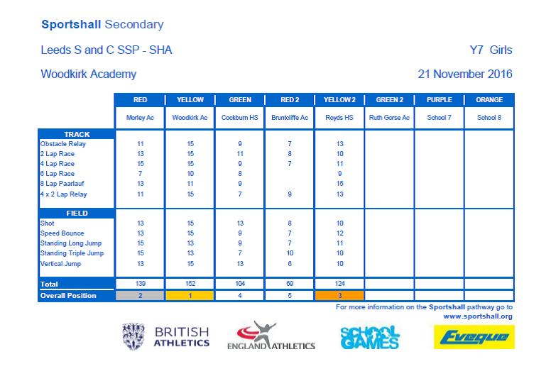 LEEDS S & C SSP - Yr7 Girls SG SHA - Overall scores