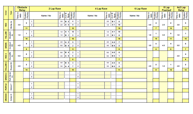 LEEDS S & C SSP - Yr 7 Girls SHA - Track scores