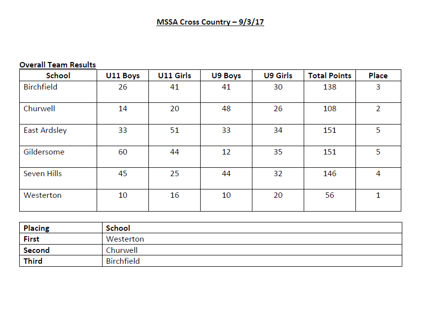 MSSA - X-Country - Overall Results
