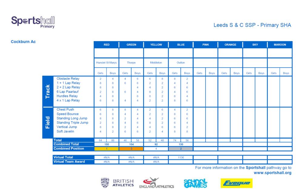 Overall Score Sheet