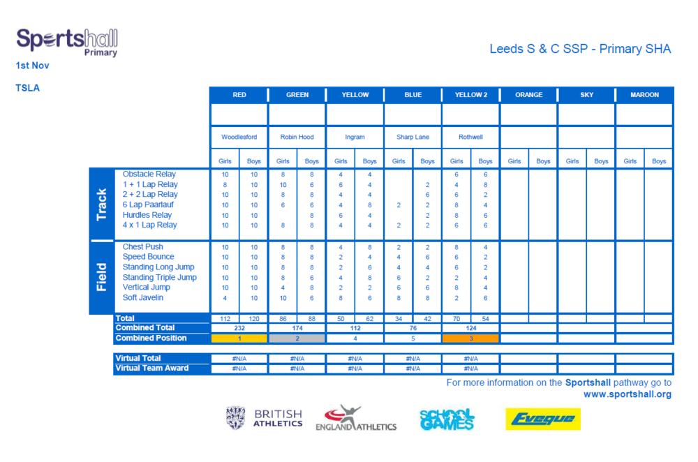 SHA -Overall Team Scores