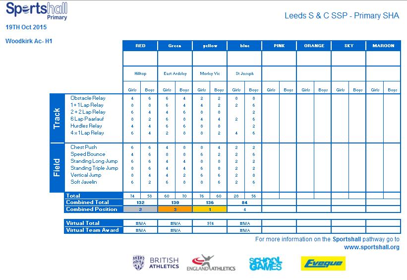 SHA Overall Team Scores