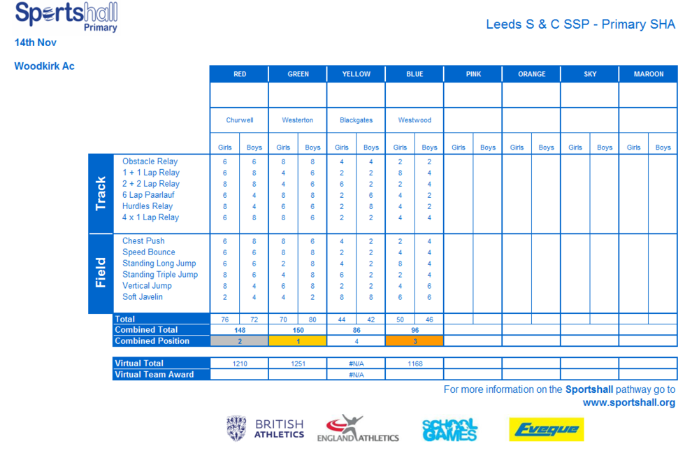 SHA - Overall Team Scores