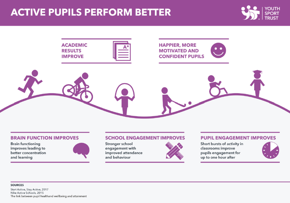 active pupils perform Better.PNG