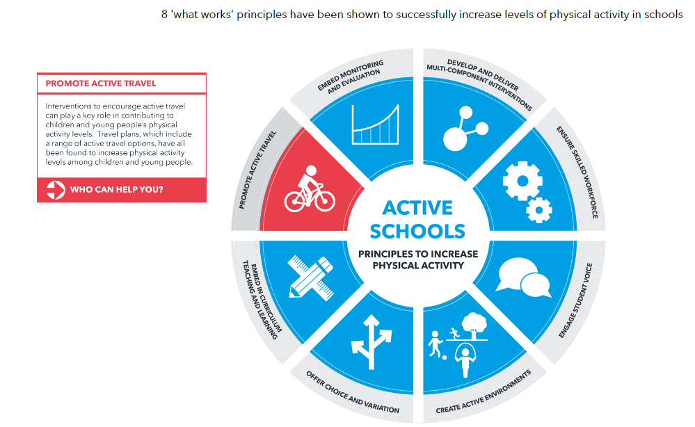8  Principles - Promote Active Travel.PNG