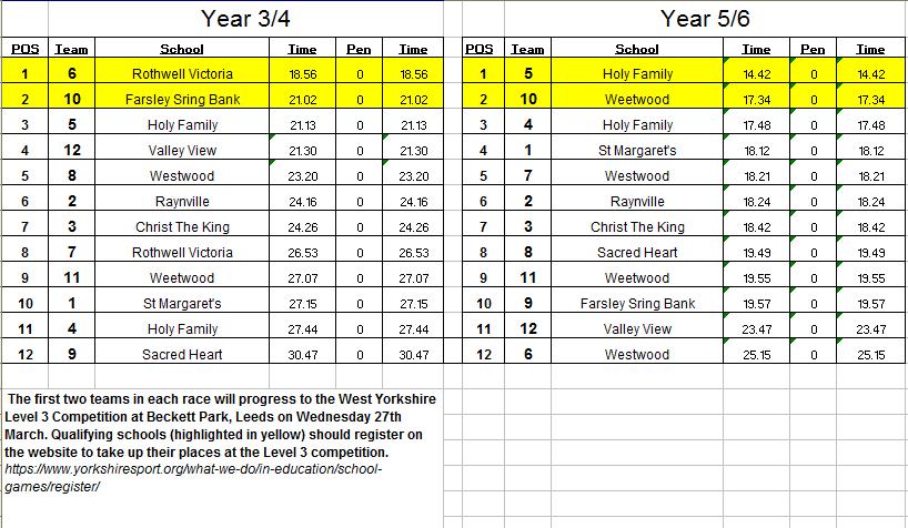 Leeds Nunroyd Results.PNG