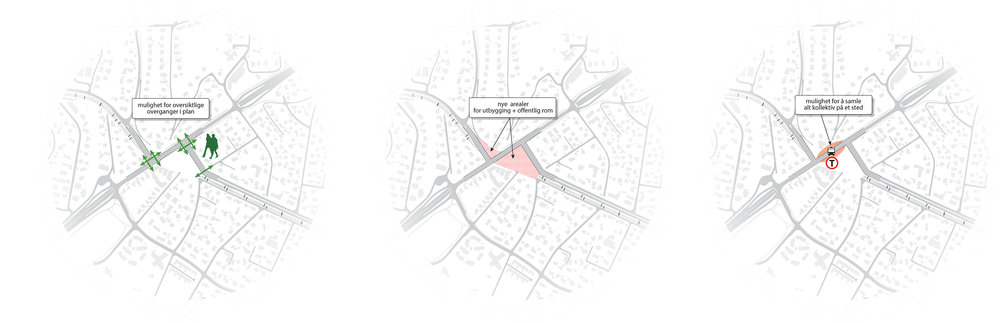Løsning med to T-kryss skaper nye arealer for fremtidige byrom. Nye overganger på terreng skaper et oversiktlig kryss med lett tilgang til buss og bane.