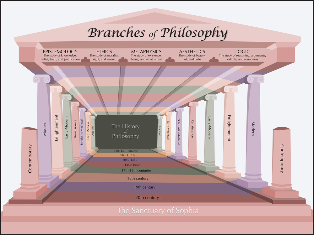 philosophy and its branches Study of the philosophical issues surrounding physics, the philosophy of physics,  a history of physics in its elementary branches:.