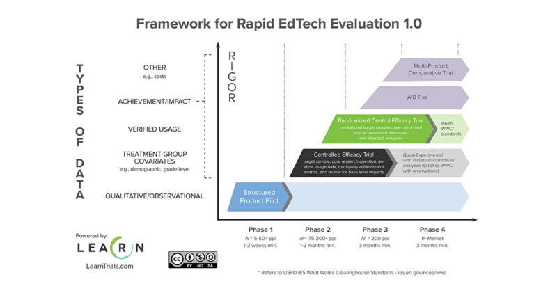 LearnPlatform - Framework for Rapid EdTech Evaluation 1.0