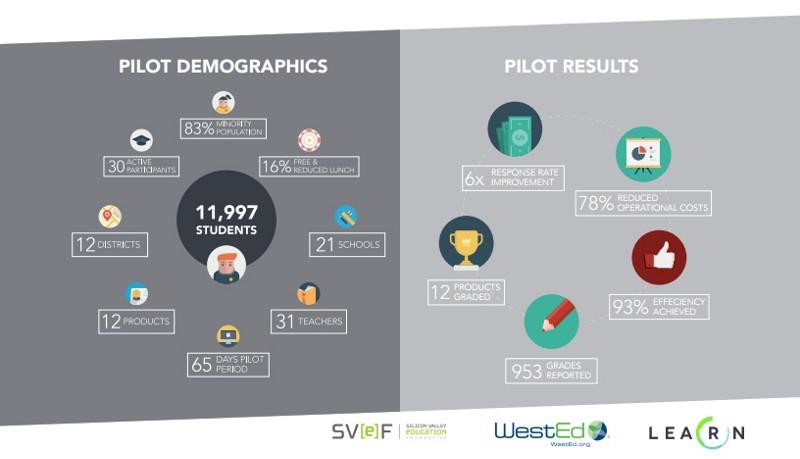 LearnPlatform - SVeF Case Study