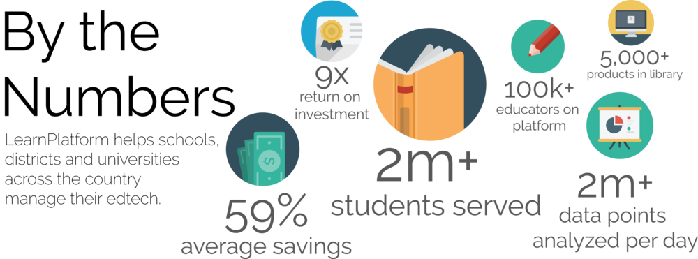 LearnPlatform, By the Numbers, Nationwide impact, edtech management platform
