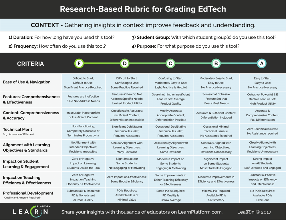 LearnPlatform Research-based Rubric for Grading EdTech