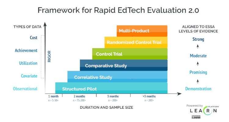 Framework for Rapid EdTech Evaluation 2.0
