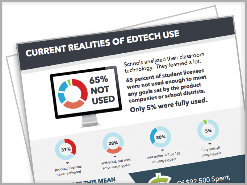 LearnPlatform, EdTech Usage Trends, Infographic, current realities of edtech use, EdTech Management, Lea(R)n