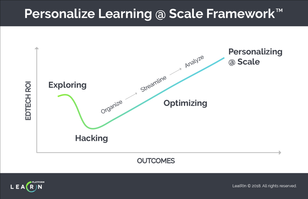 Personalize Learning @ Scale Framework