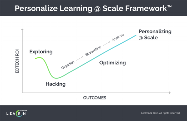 Personalize+Learning+@+Scale+Framework.png
